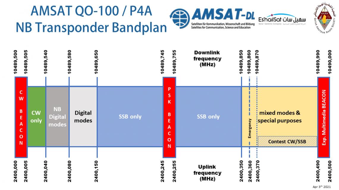 qo-100 bandplan